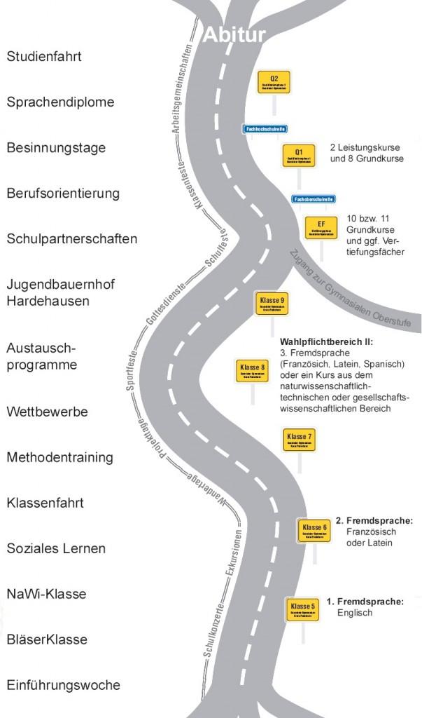 GG-Schullaufbahn